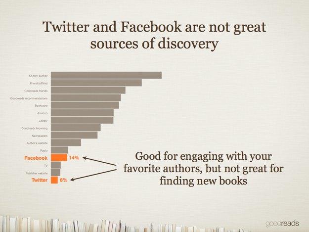 Twitter and Facebook are not great sources of discovery