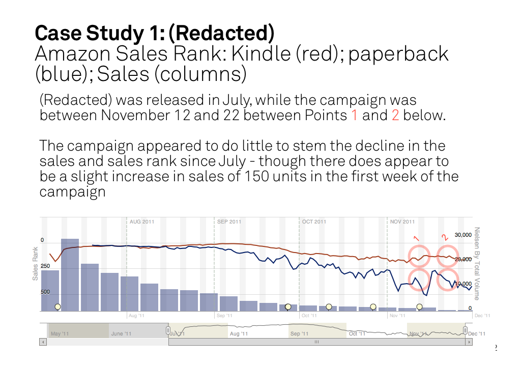 Case Study 1: Amazon Sales Rank - Kindle vs Paperback